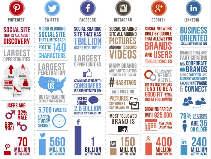 social media platforms audience facebook pinterest twitter instagram linkedin